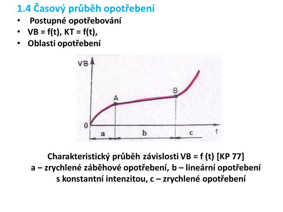 Charakteristický průběh závislosti VB = f (t) [KP 77]